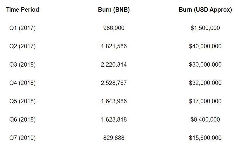 binance burn