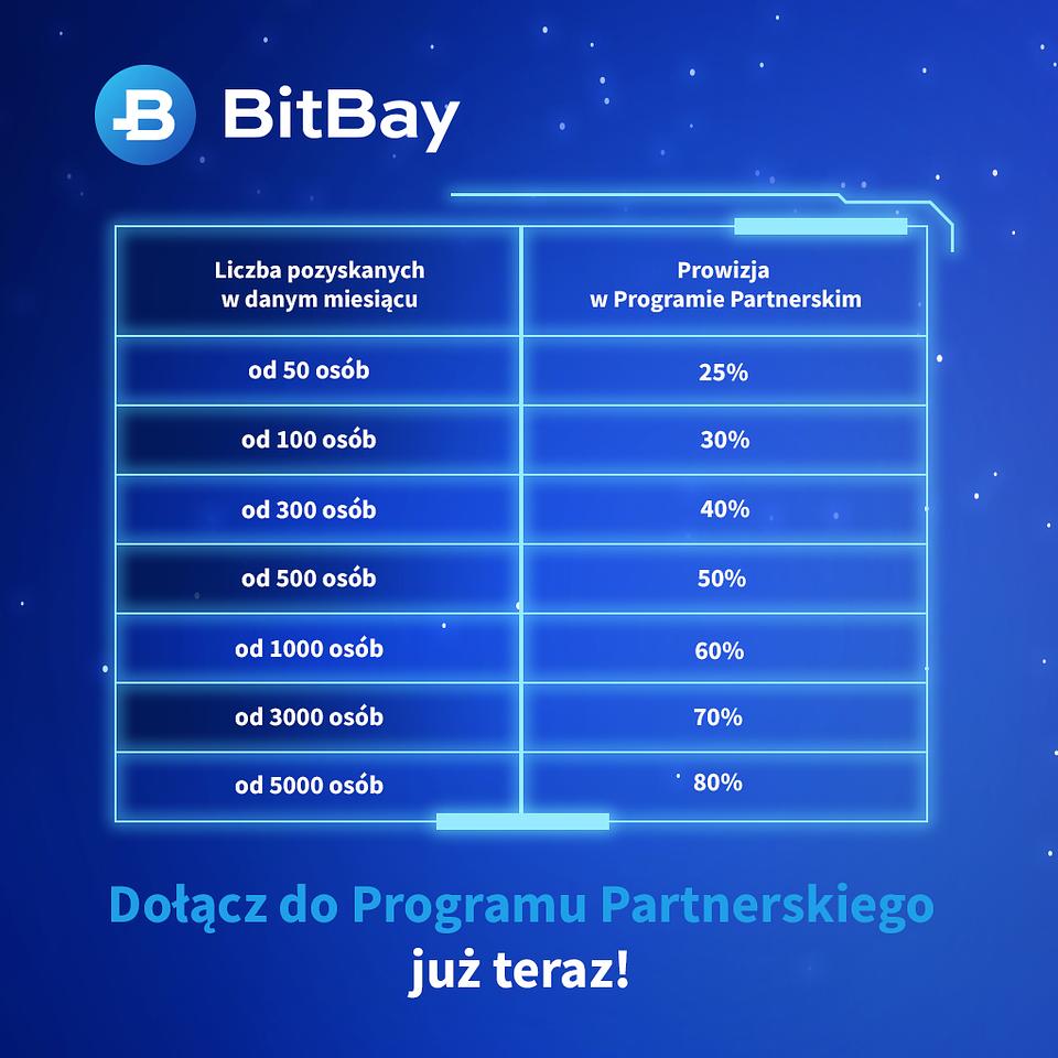 pp bitbay