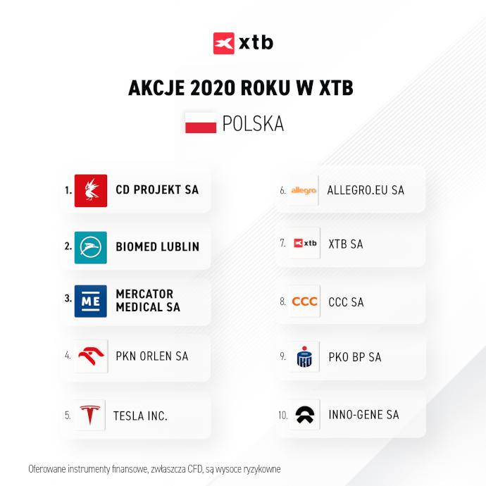 TOP10 akcji w XTB w 2020 roku - Polska