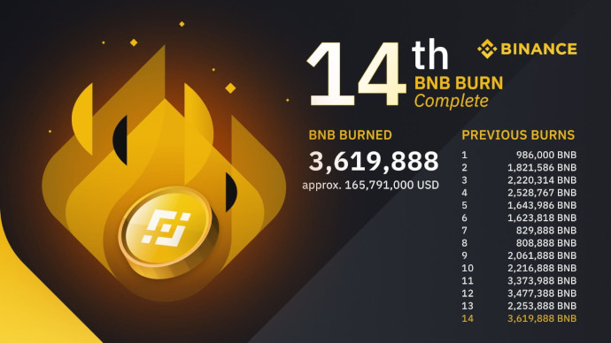 burn 14 binance