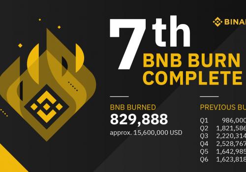 Binance spalił kolejne 829 888 BNB o wartości ponad 15 mln $